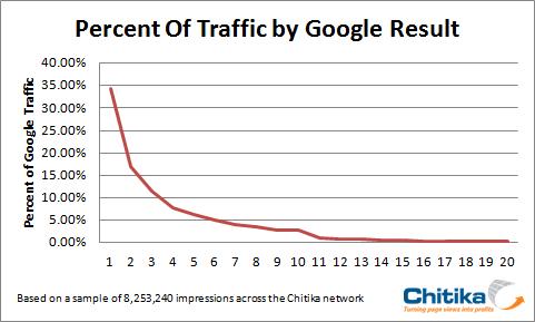 Google: Clics en fonction du positionnement